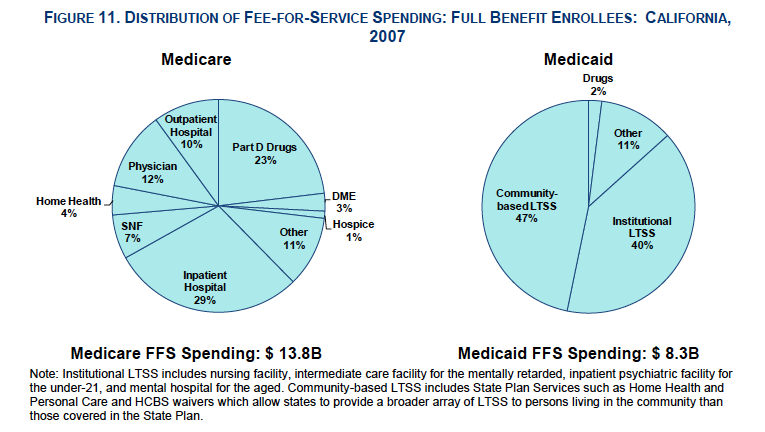 distribution of spending across medicare and medi-cal