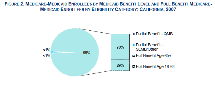 Graphic showing dual eligibles by enrollment category