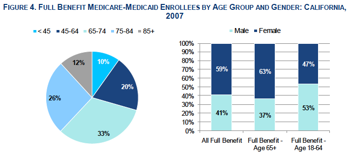 dual eligibles by age group