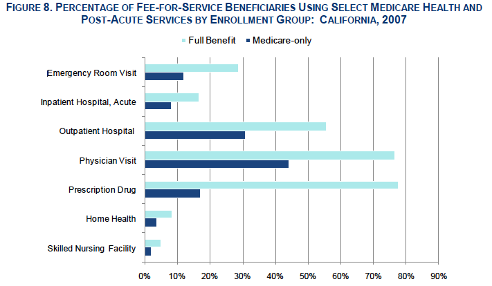 health services utilization overview